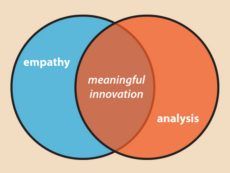 Creating Meaningful Innovations
