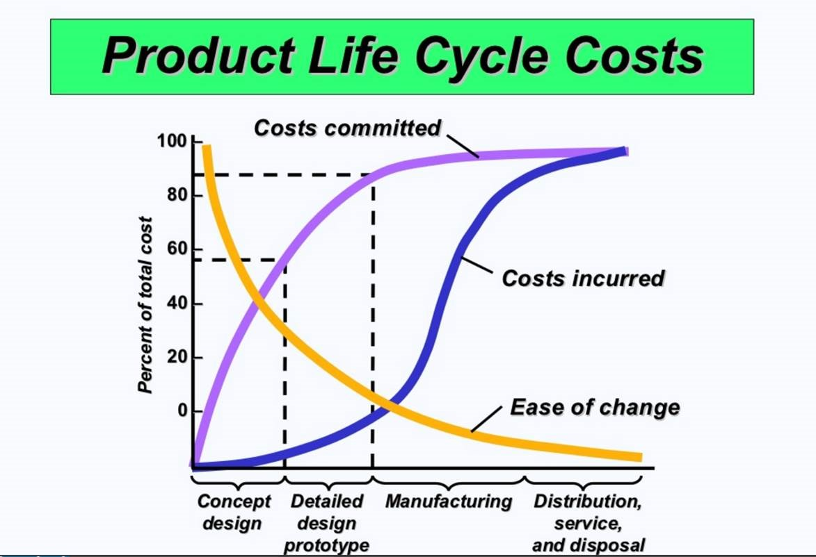 product life cycle costing
