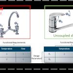 Axiometric Design - Design Variation Reduction Strategies