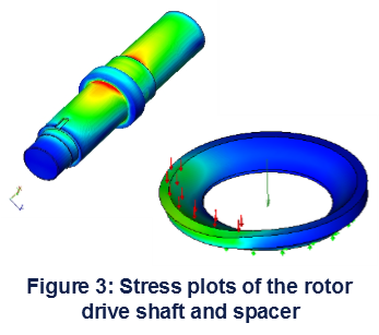 Stress plots of the rotor drive shaft & spaces analyzed by Motovated