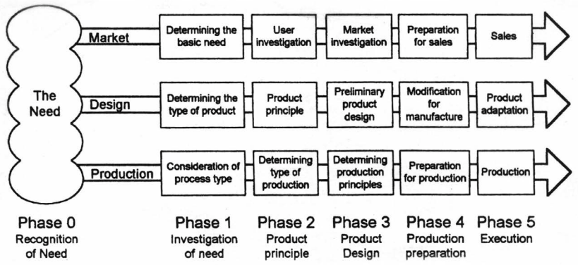 Integrated Product  Development Model- Validate your product