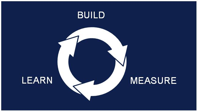 Lean Development Cycle