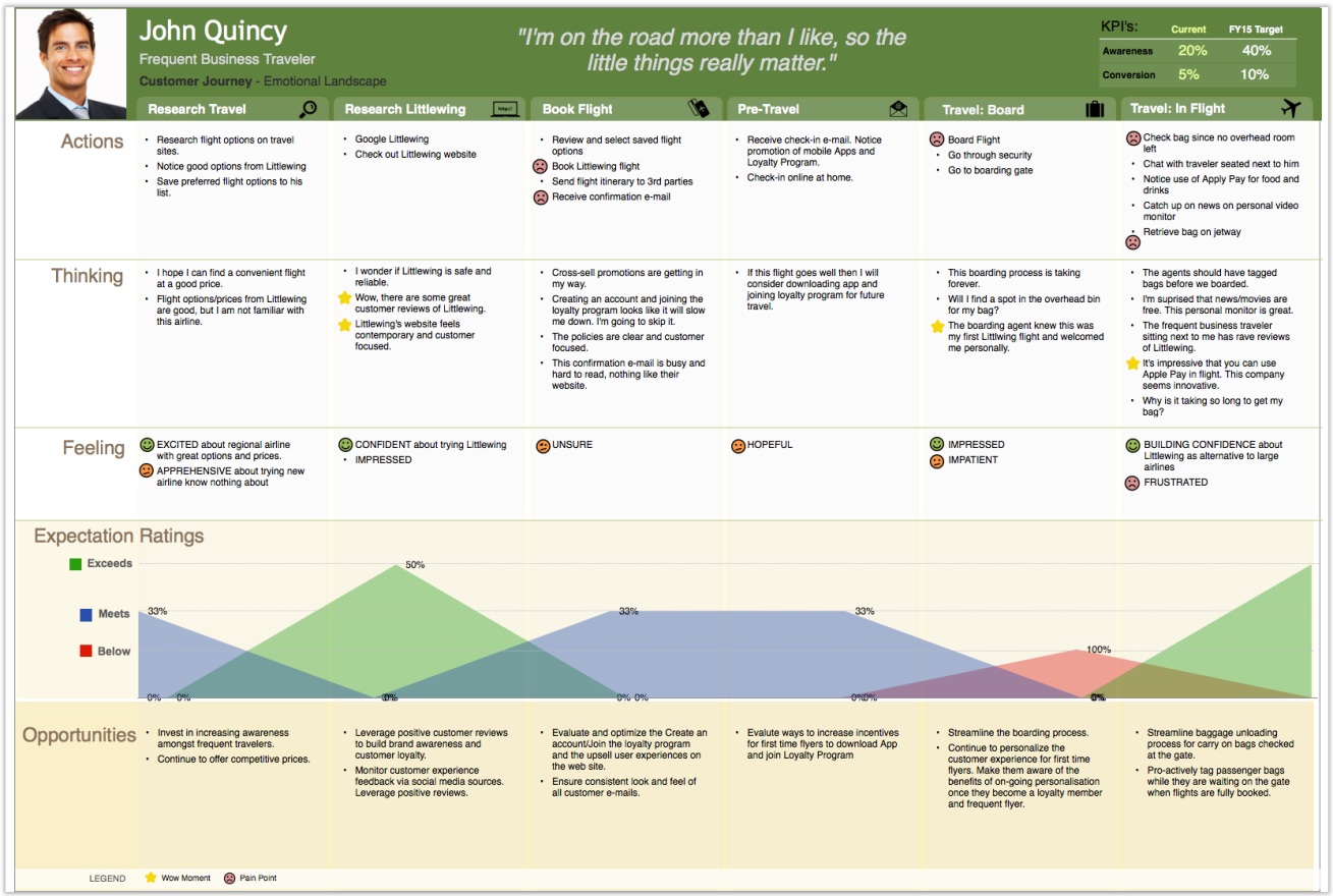 User Journey Mapping for how to validate your product blog